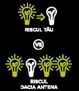 Riscul tău vs Riscul Dacia Antena